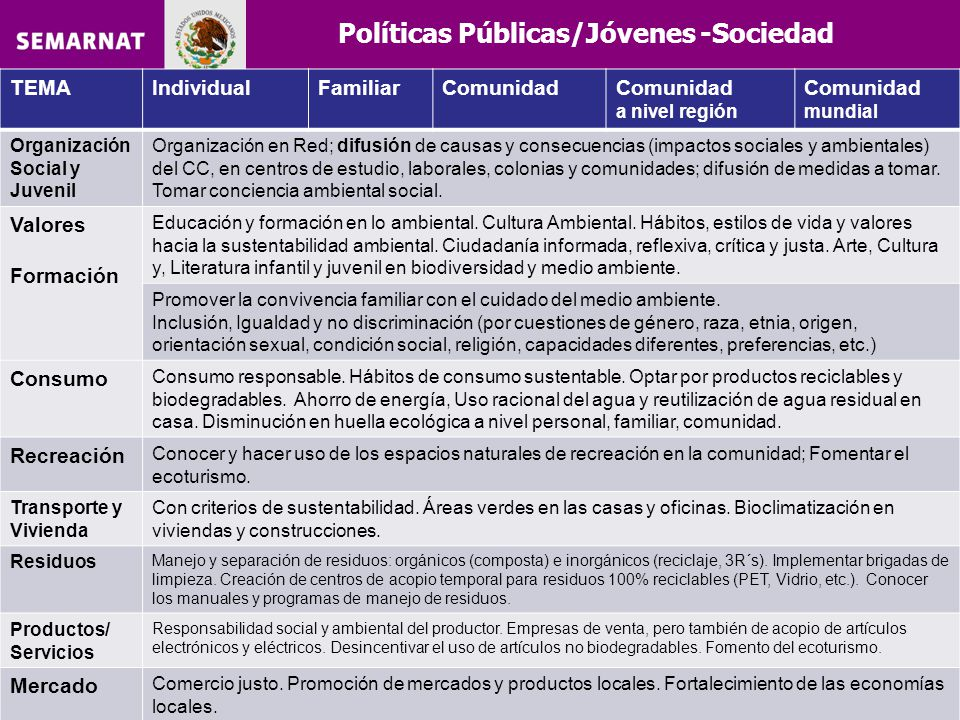 Políticas Públicas/Jóvenes -Sociedad