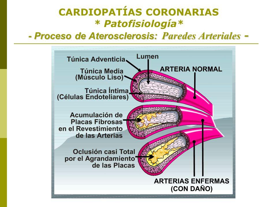 CARDIOPATÍAS CORONARIAS. Patofisiología