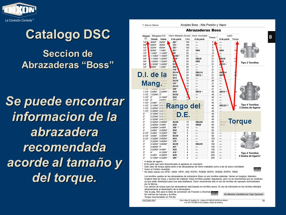Seccion de Abrazaderas Boss