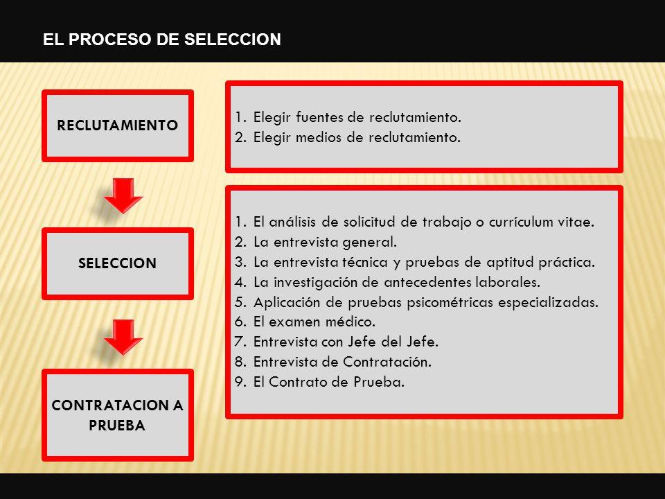 RECLUTAMIENTO SELECCION CONTRATACION A PRUEBA