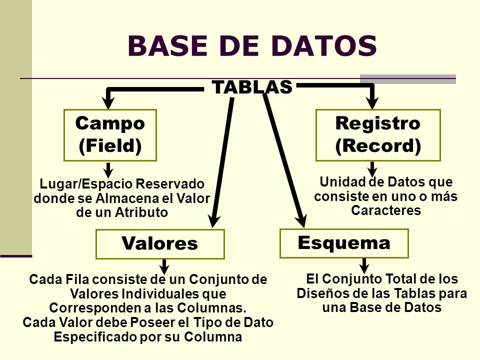 BASE DE DATOS TABLAS Campo (Field) Registro (Record) Valores Esquema