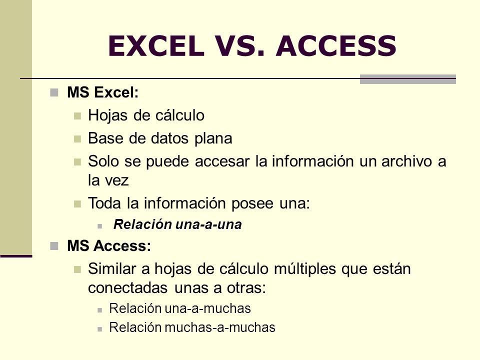EXCEL VS. ACCESS Hojas de cálculo Base de datos plana