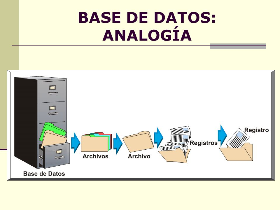 BASE DE DATOS: ANALOGÍA