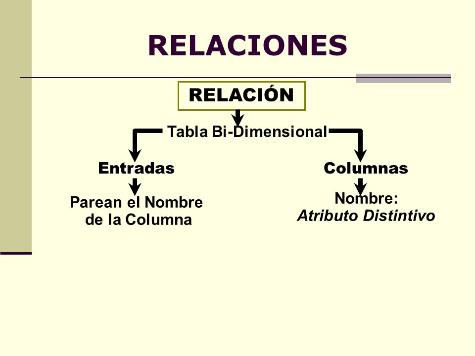 RELACIONES RELACIÓN Tabla Bi-Dimensional Entradas Columnas Nombre: