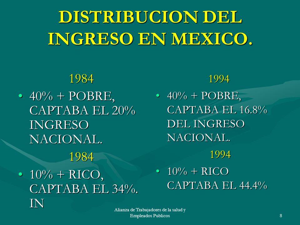 DISTRIBUCION DEL INGRESO EN MEXICO.