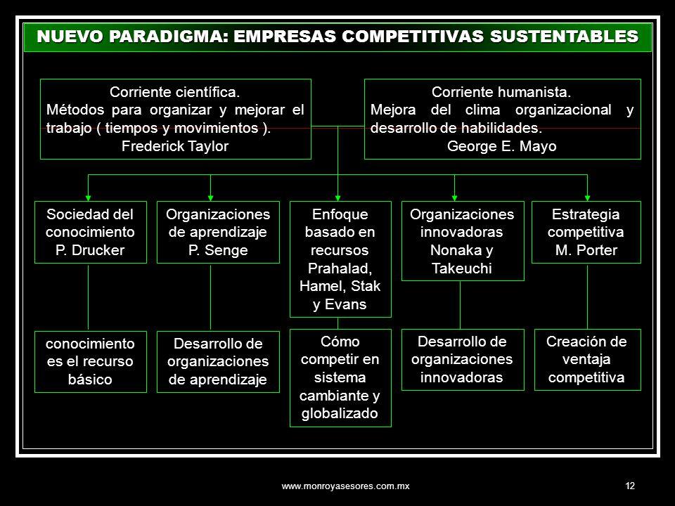 NUEVO PARADIGMA: EMPRESAS COMPETITIVAS SUSTENTABLES