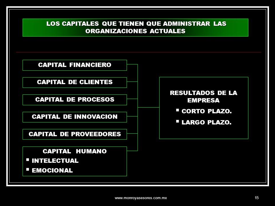 LOS CAPITALES QUE TIENEN QUE ADMINISTRAR LAS ORGANIZACIONES ACTUALES