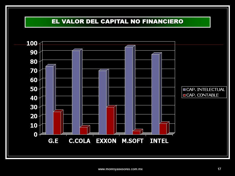 EL VALOR DEL CAPITAL NO FINANCIERO