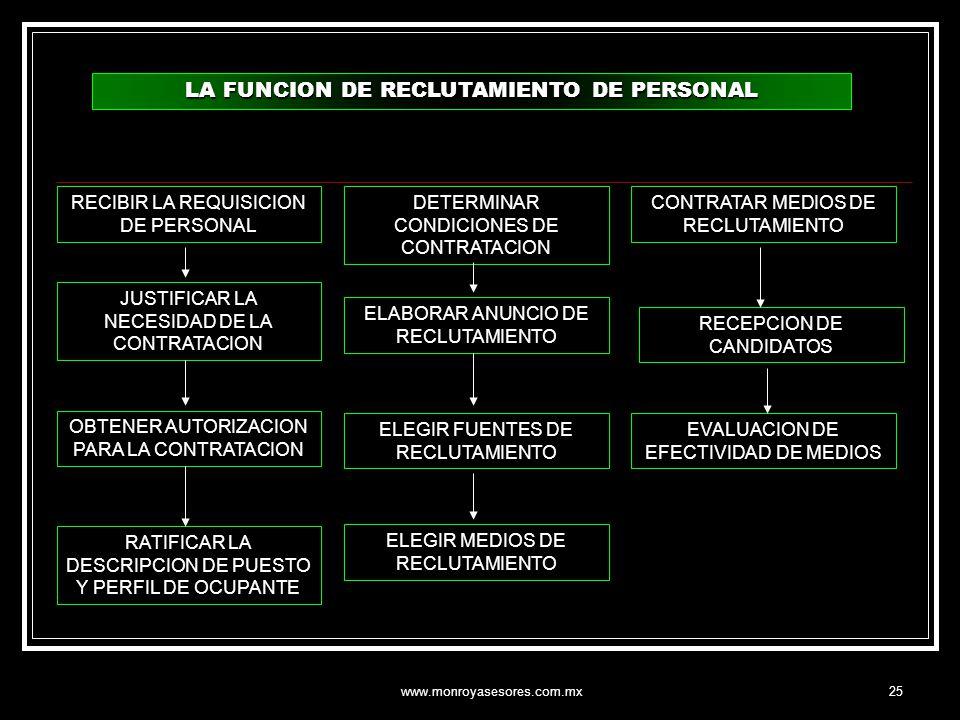 LA FUNCION DE RECLUTAMIENTO DE PERSONAL