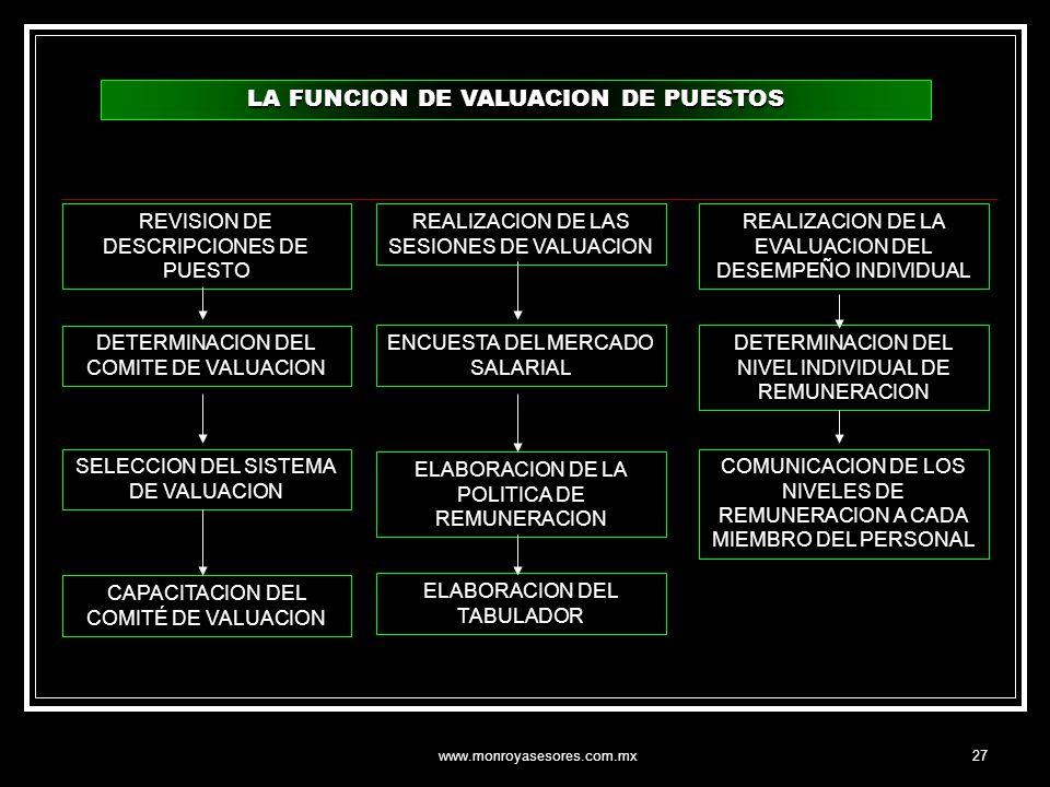 LA FUNCION DE VALUACION DE PUESTOS