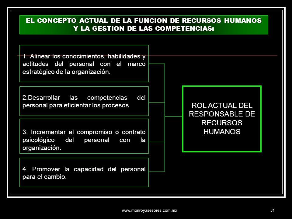 ROL ACTUAL DEL RESPONSABLE DE RECURSOS HUMANOS