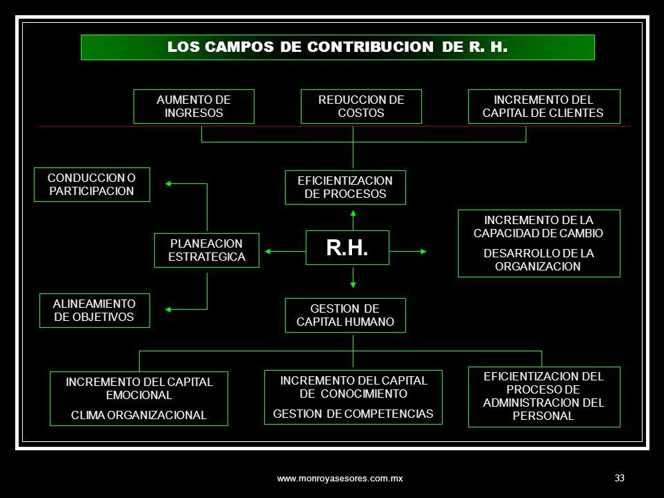 R.H. LOS CAMPOS DE CONTRIBUCION DE R. H. AUMENTO DE INGRESOS