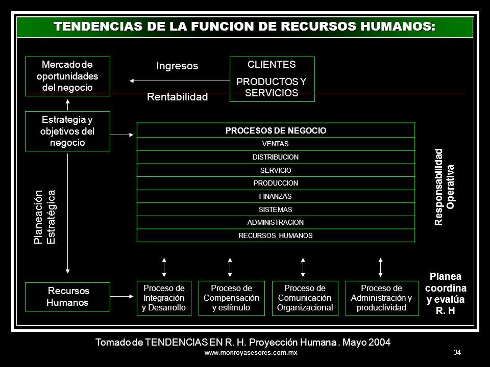 Responsabilidad Operativa Planea coordina y evalúa R. H