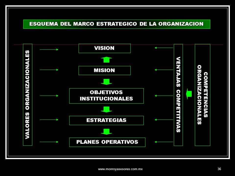 ESQUEMA DEL MARCO ESTRATEGICO DE LA ORGANIZACION