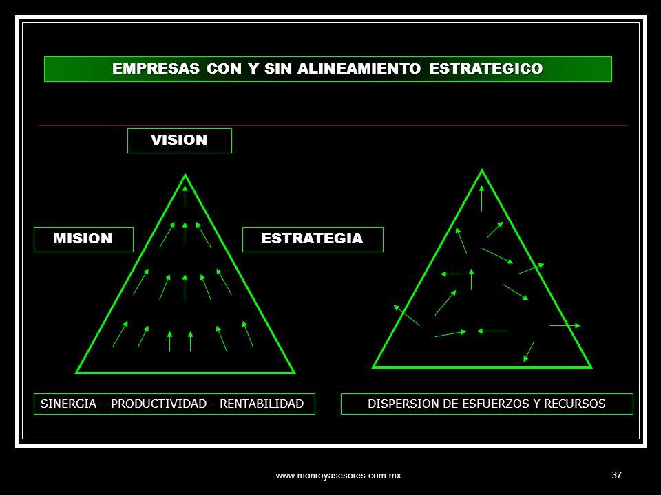 EMPRESAS CON Y SIN ALINEAMIENTO ESTRATEGICO