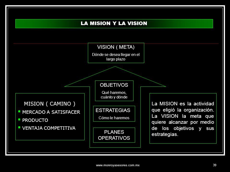LA MISION Y LA VISION VISION ( META) OBJETIVOS MISION ( CAMINO )