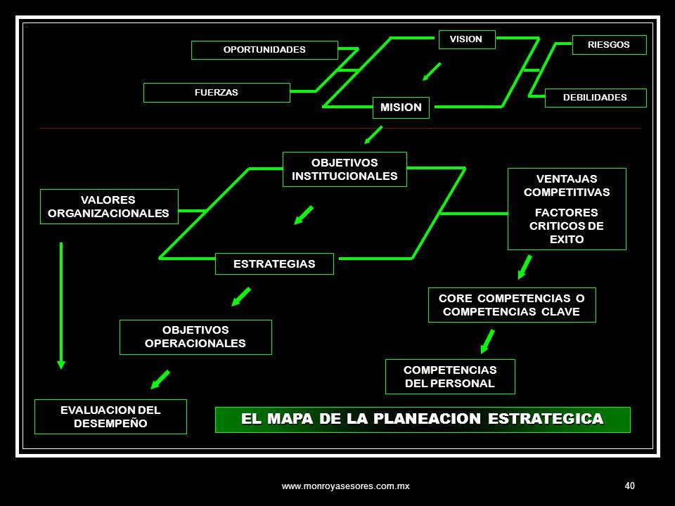 EL MAPA DE LA PLANEACION ESTRATEGICA