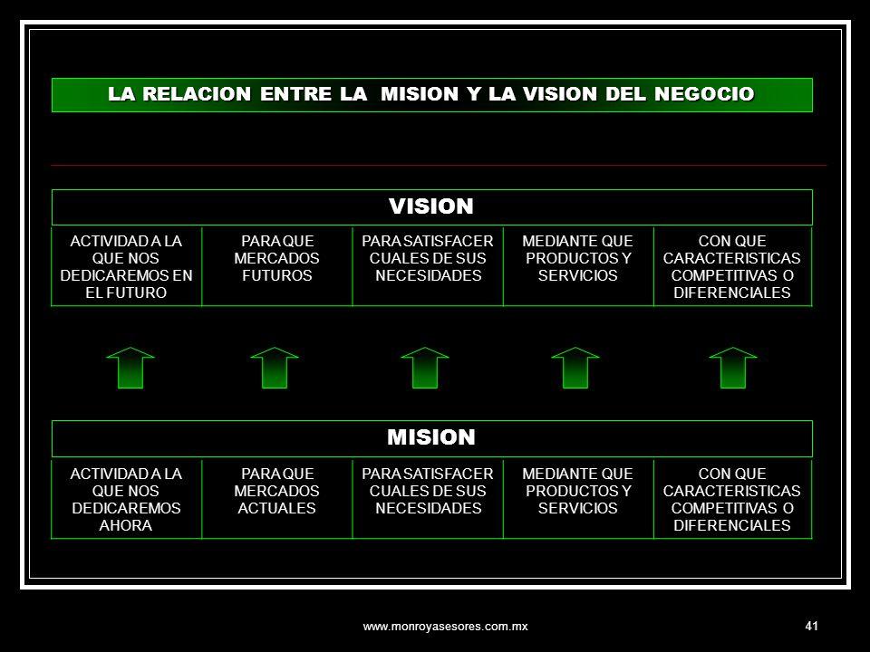 VISION MISION LA RELACION ENTRE LA MISION Y LA VISION DEL NEGOCIO