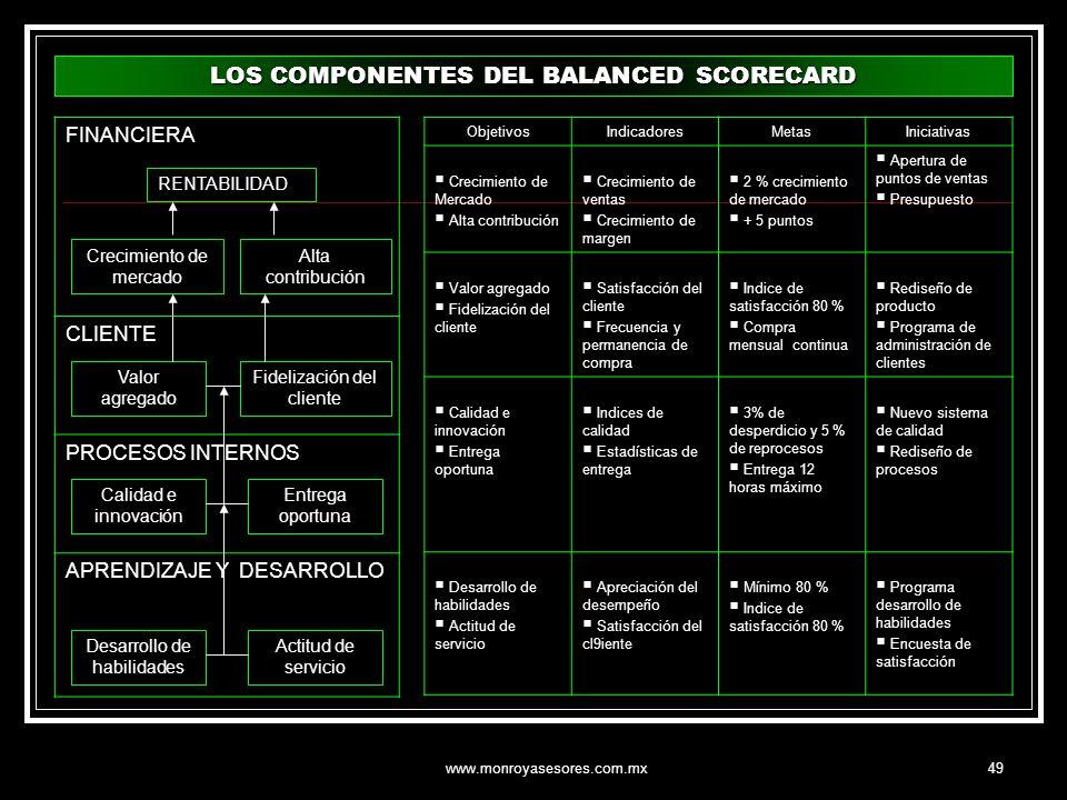 LOS COMPONENTES DEL BALANCED SCORECARD