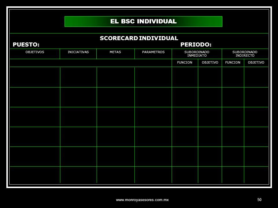EL BSC INDIVIDUAL SCORECARD INDIVIDUAL PUESTO: PERIODO: