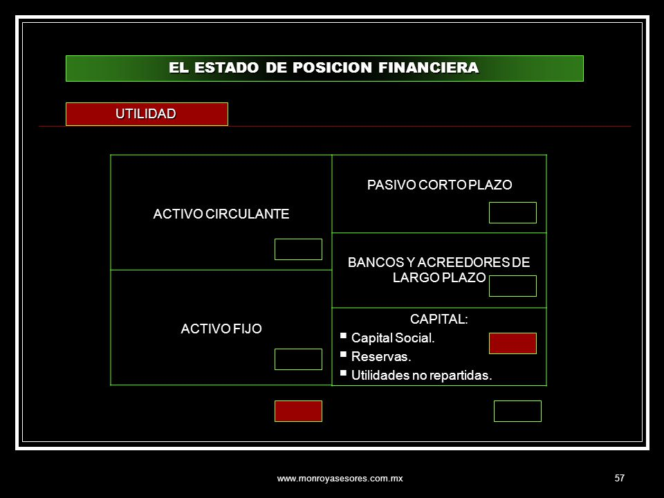 EL ESTADO DE POSICION FINANCIERA