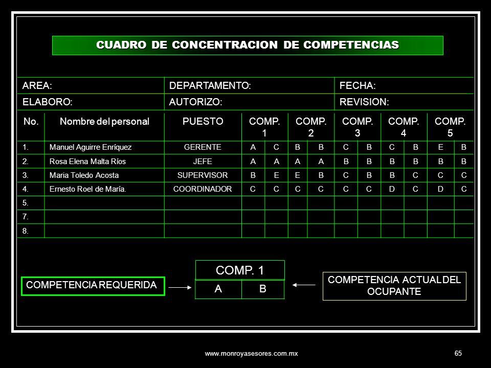 COMP. 1 CUADRO DE CONCENTRACION DE COMPETENCIAS A B AREA: