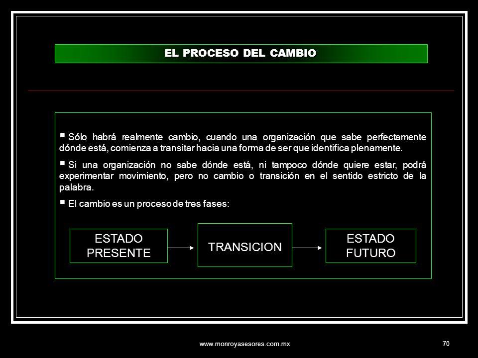 TRANSICION ESTADO PRESENTE ESTADO FUTURO EL PROCESO DEL CAMBIO