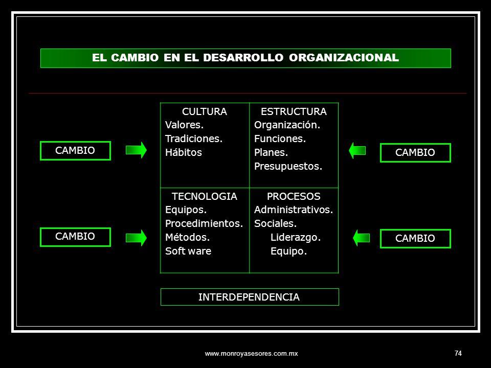 EL CAMBIO EN EL DESARROLLO ORGANIZACIONAL