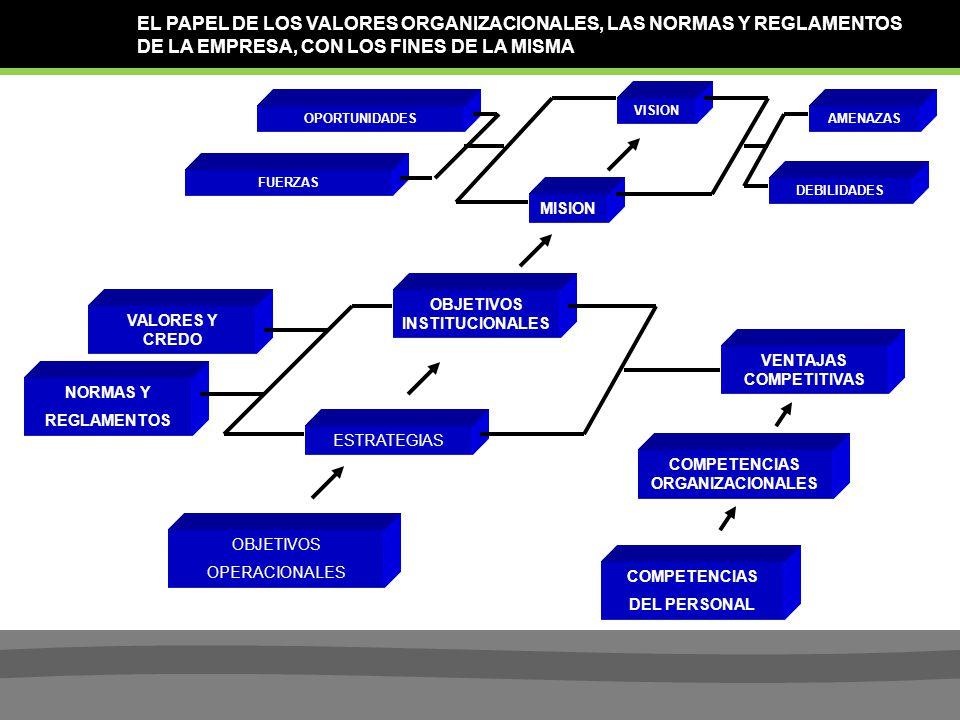 EL PAPEL DE LOS VALORES ORGANIZACIONALES, LAS NORMAS Y REGLAMENTOS DE LA EMPRESA, CON LOS FINES DE LA MISMA