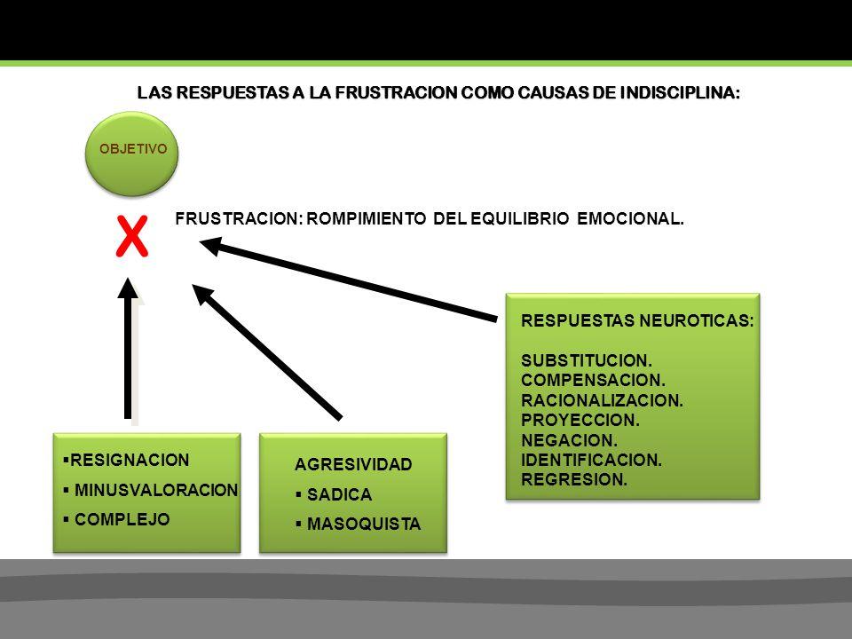 X LAS RESPUESTAS A LA FRUSTRACION COMO CAUSAS DE INDISCIPLINA: