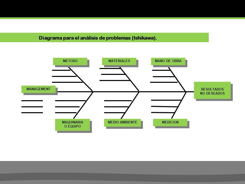Diagrama para el análisis de problemas (Ishikawa).