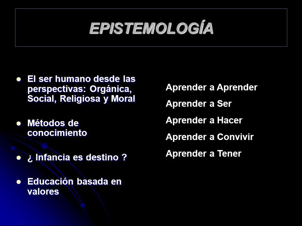 EPISTEMOLOGÍA El ser humano desde las perspectivas: Orgánica, Social, Religiosa y Moral. Métodos de conocimiento.