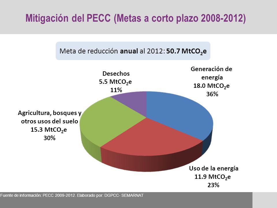 Mitigación del PECC (Metas a corto plazo 2008-2012)