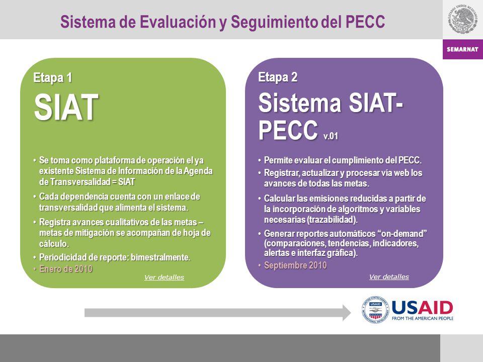 Sistema de Evaluación y Seguimiento del PECC