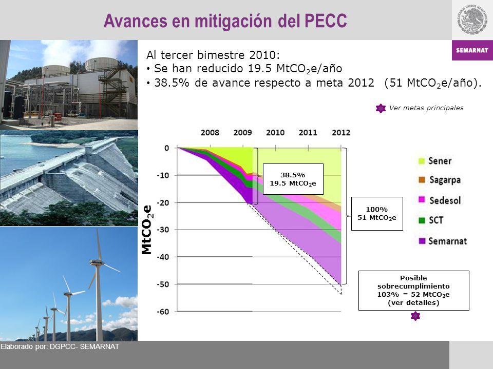 Avances en mitigación del PECC