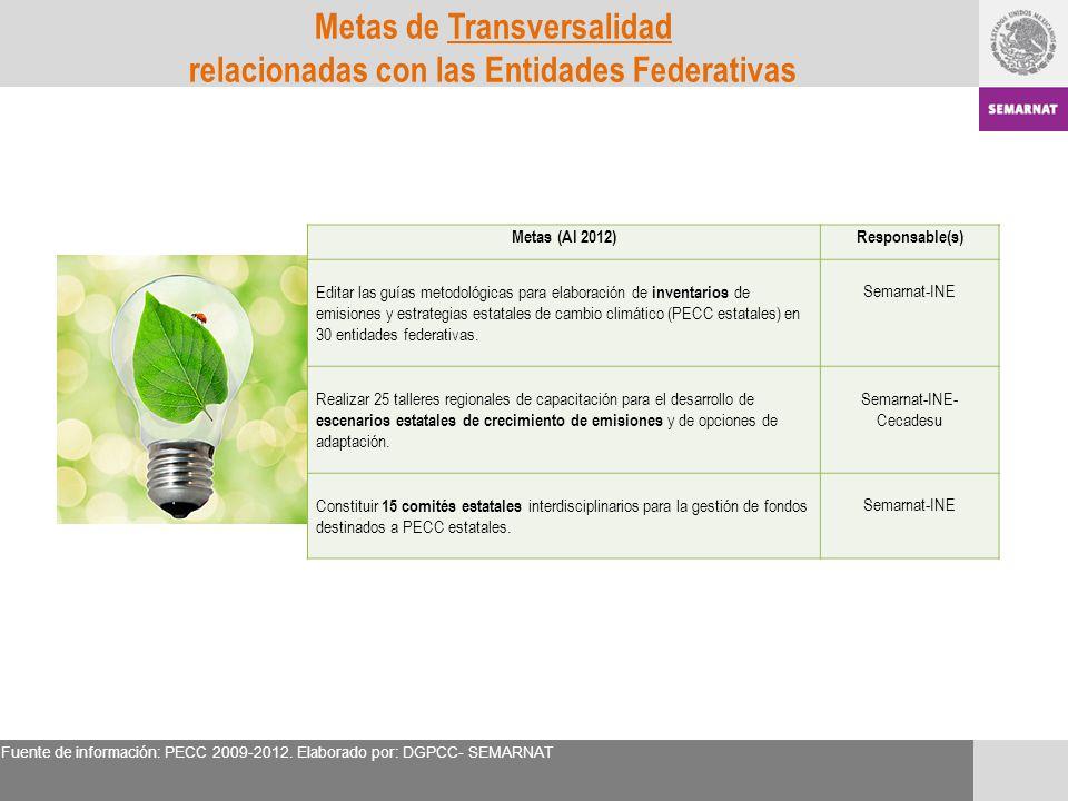 Metas de Transversalidad relacionadas con las Entidades Federativas