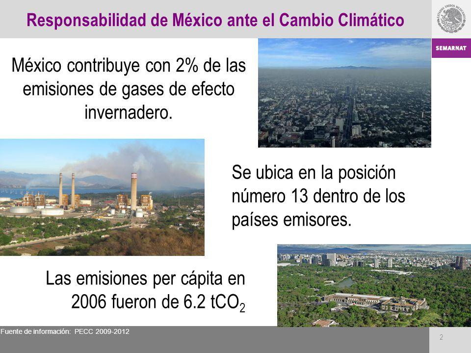 Responsabilidad de México ante el Cambio Climático