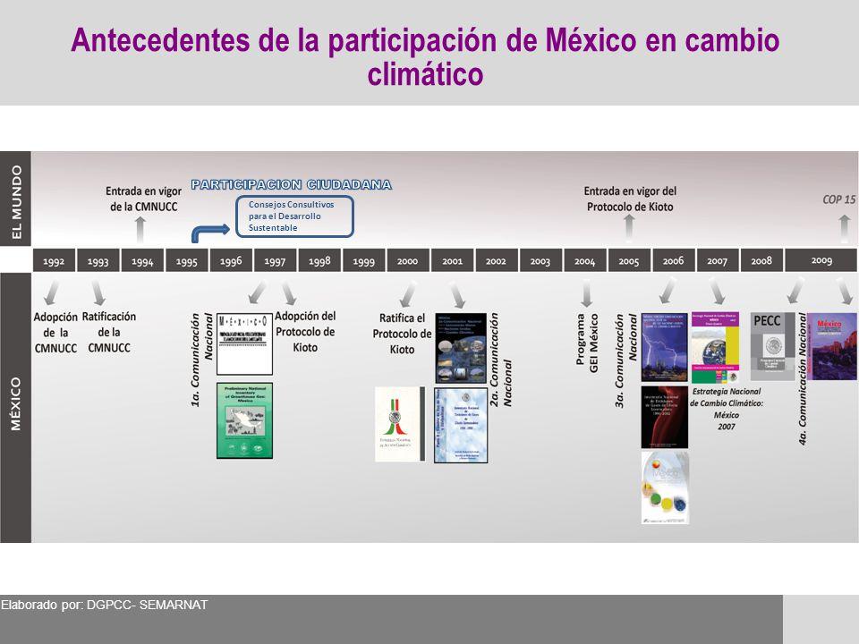 Antecedentes de la participación de México en cambio climático
