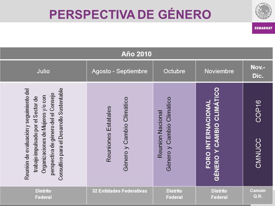 GÉNERO Y CAMBIO CLIMÁTICO 32 Entidades Federativas