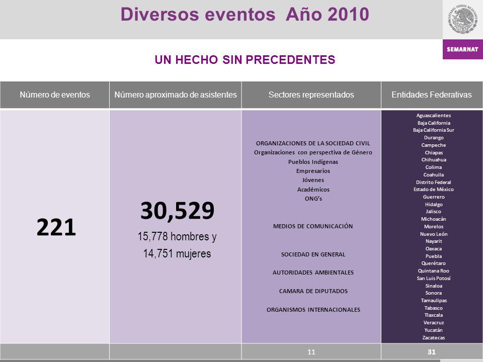 30,529 221 Diversos eventos Año 2010 UN HECHO SIN PRECEDENTES