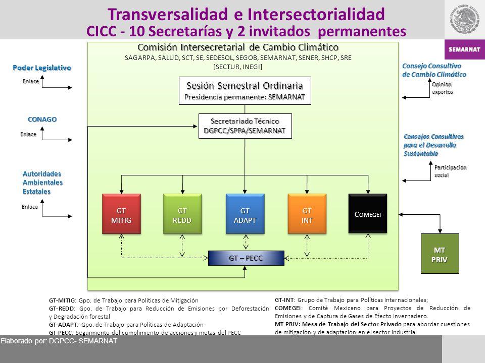 Transversalidad e Intersectorialidad