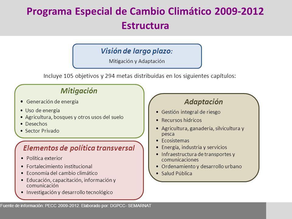 Programa Especial de Cambio Climático 2009-2012 Estructura