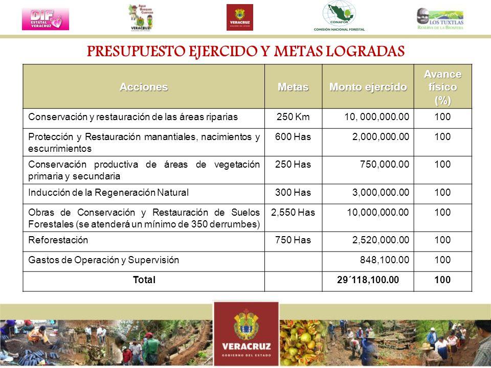 PRESUPUESTO EJERCIDO Y METAS LOGRADAS