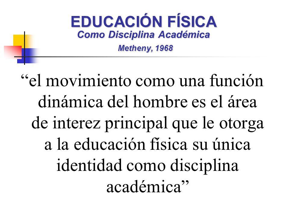 EDUCACIÓN FÍSICA Como Disciplina Académica Metheny, 1968