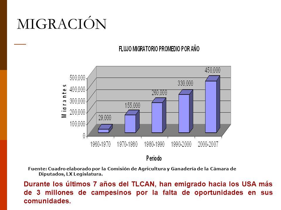 MIGRACIÓN Fuente: Cuadro elaborado por la Comisión de Agricultura y Ganadería de la Cámara de Diputados, LX Legislatura.