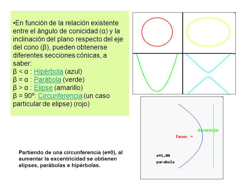 En función de la relación existente entre el ángulo de conicidad (α) y la inclinación del plano respecto del eje del cono (β), pueden obtenerse diferentes secciones cónicas, a saber: β < α : Hipérbola (azul) β = α : Parábola (verde) β > α : Elipse (amarillo) β = 90º: Circunferencia (un caso particular de elipse) (rojo)