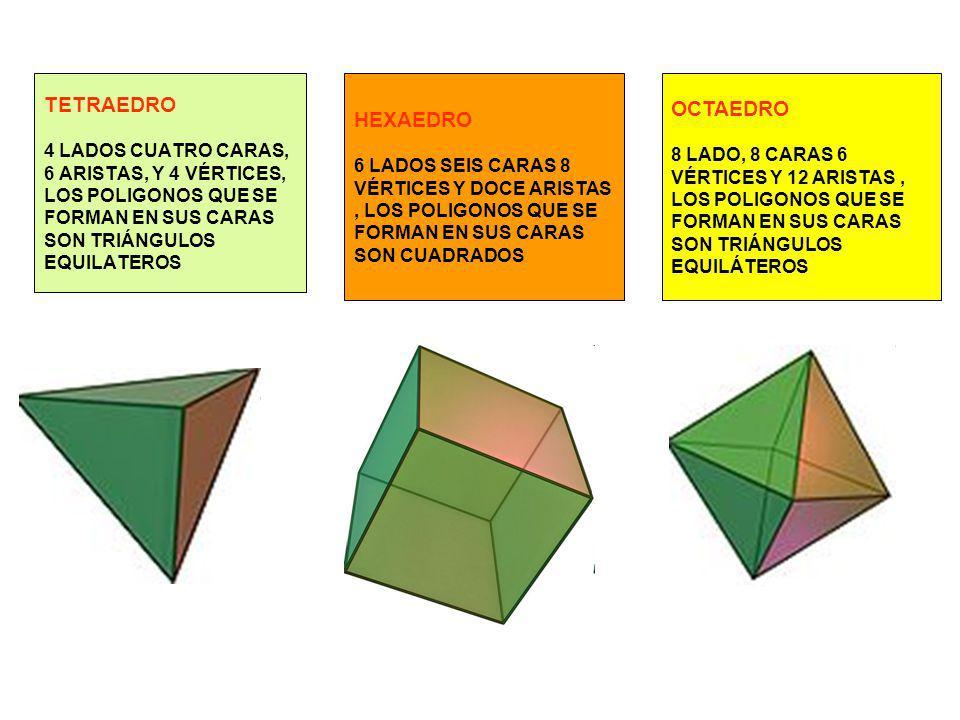TETRAEDRO 4 LADOS CUATRO CARAS, 6 ARISTAS, Y 4 VÉRTICES, LOS POLIGONOS QUE SE FORMAN EN SUS CARAS SON TRIÁNGULOS EQUILATEROS