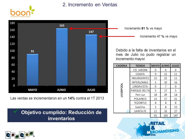 Objetivo cumplido: Reducción de inventarios