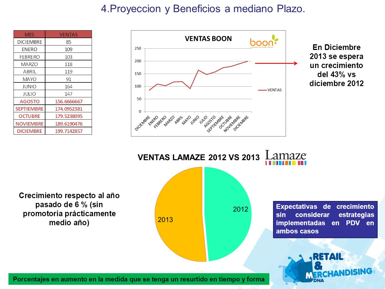 En Diciembre 2013 se espera un crecimiento del 43% vs diciembre 2012