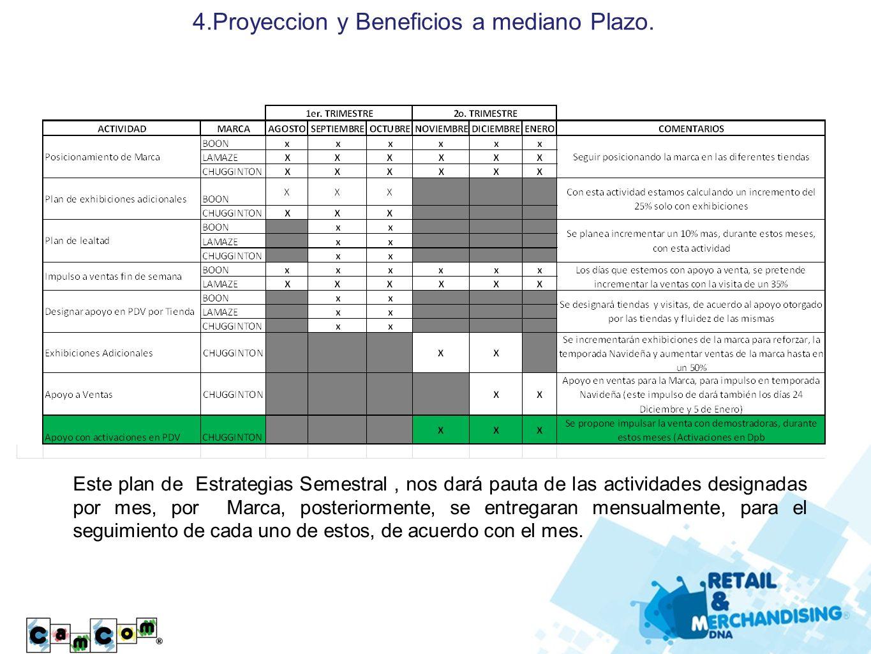4.Proyeccion y Beneficios a mediano Plazo.